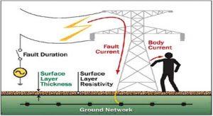 ولتاژ گام در سیستم ارت قدرت