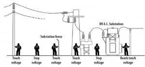 انواع ولتاژ در سیستم ارتینگ قدرت و پستهای فشار قوی