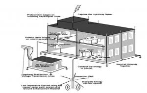 اتصال به زمین سیستم های کامپیوتری