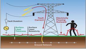 ولتاژ گام در سیستم ارتینگ قدرت