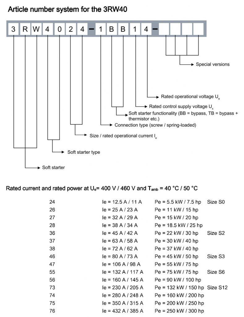 کد محصولات زیمنس سری 3RW40